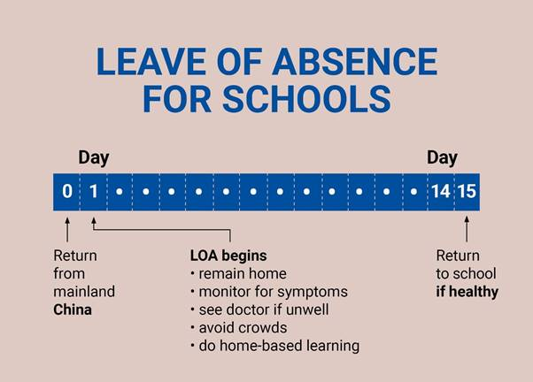 PERSONS ON LEAVE OF ABSENCE (LOA)