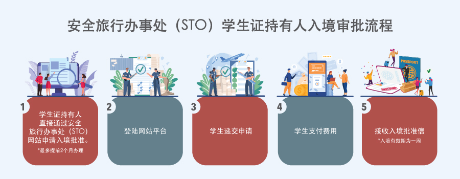学生准证(STP)持有人的新入境批准流程