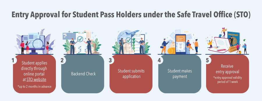 New entry approval process for Student Pass (STP) holders